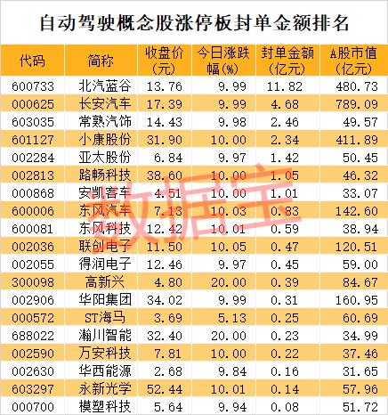 刚刚宣布,华为要卖车了!自动驾驶彻底火了,10000家基金扎堆重仓,业绩最猛股预增89倍