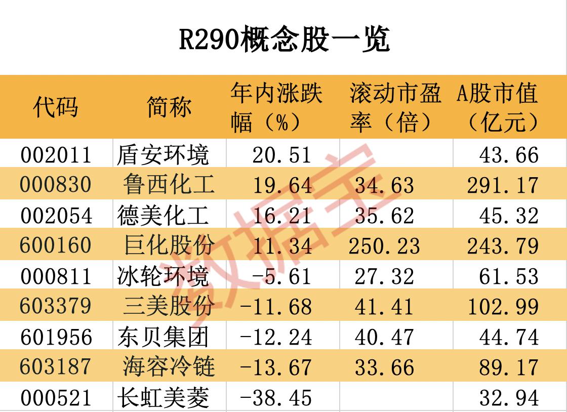 """中国重磅宣布!""""超级温室气体""""将被管控,唯一替代概念来了,3股最正宗"""