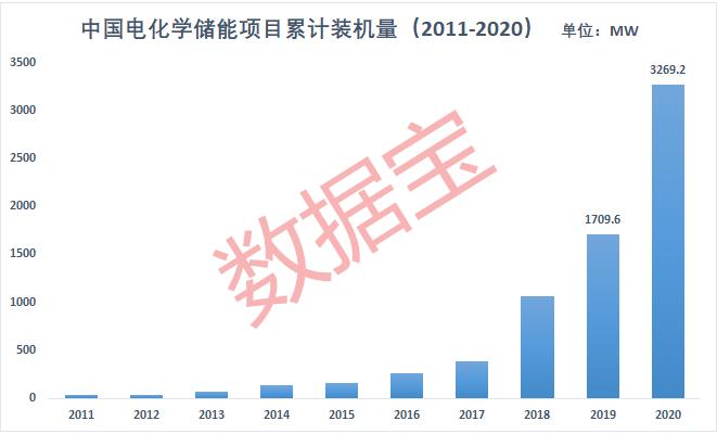 """上市公司业绩同增超1647%,行业将迎黄金发展期!""""碳中和""""利好加持,新型储能概念股名单请收藏"""