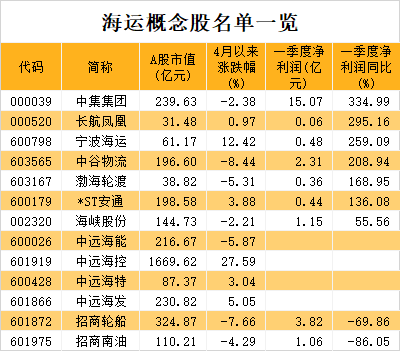 """美线严重爆仓!全球海运价格""""高烧不退"""",龙头业绩爆发式增长,市盈率最低不到10倍"""